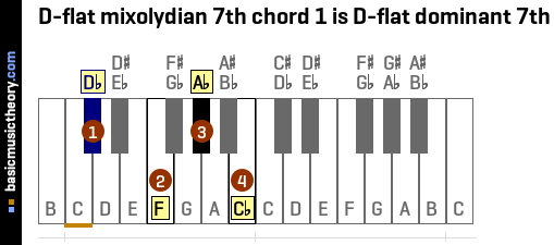 D-flat mixolydian 7th chord 1 is D-flat dominant 7th