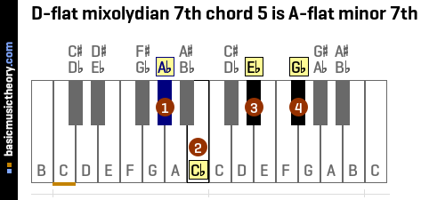 D-flat mixolydian 7th chord 5 is A-flat minor 7th