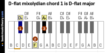 D-flat mixolydian chord 1 is D-flat major
