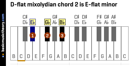 D-flat mixolydian chord 2 is E-flat minor