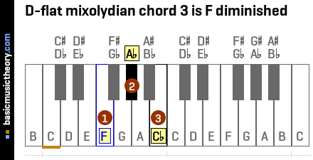 D-flat mixolydian chord 3 is F diminished