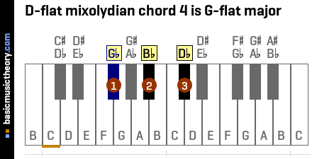 D-flat mixolydian chord 4 is G-flat major