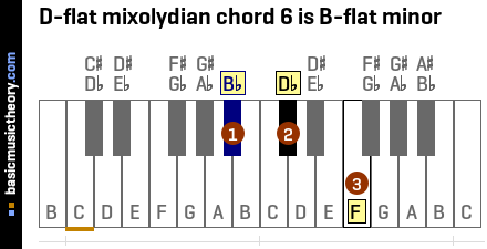 D-flat mixolydian chord 6 is B-flat minor
