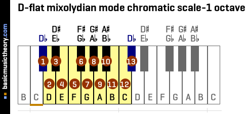 D-flat mixolydian mode chromatic scale-1 octave