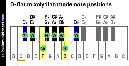 D-flat mixolydian mode note positions