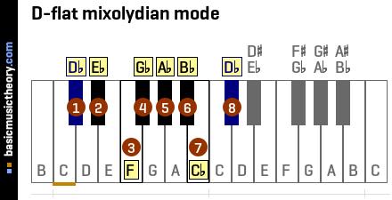 d flat mixoldyian mode
