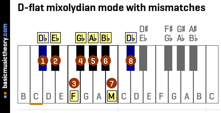 D-flat mixolydian mode with mismatches