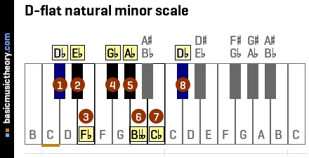 D-flat natural minor scale