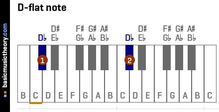 semitones and whole tones on a piano