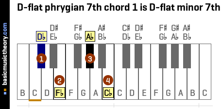 D-flat phrygian 7th chord 1 is D-flat minor 7th