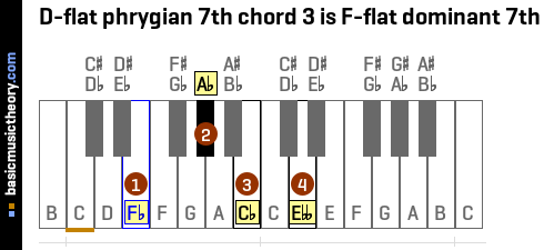 D-flat phrygian 7th chord 3 is F-flat dominant 7th