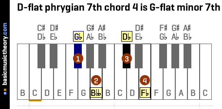 D-flat phrygian 7th chord 4 is G-flat minor 7th