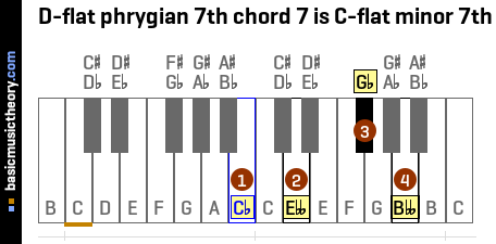 D-flat phrygian 7th chord 7 is C-flat minor 7th