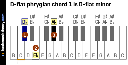 D-flat phrygian chord 1 is D-flat minor