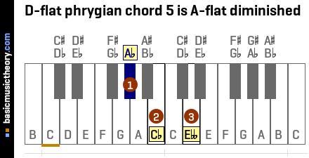 D-flat phrygian chord 5 is A-flat diminished