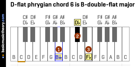 D-flat phrygian chord 6 is B-double-flat major