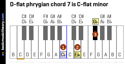 D-flat phrygian chord 7 is C-flat minor