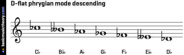 D-flat phrygian mode descending