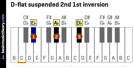 D-flat suspended 2nd 1st inversion