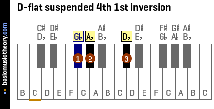 D-flat suspended 4th 1st inversion