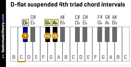 D-flat suspended 4th triad chord intervals