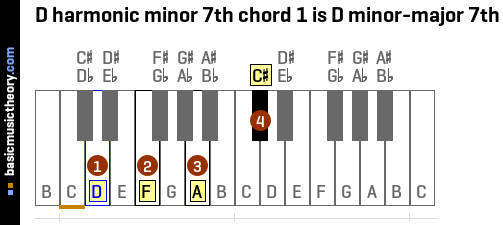 D harmonic minor 7th chord 1 is D minor-major 7th