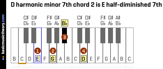 D harmonic minor 7th chord 2 is E half-diminished 7th