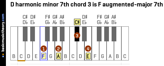 Basicmusictheory D Harmonic Minor 7th Chords
