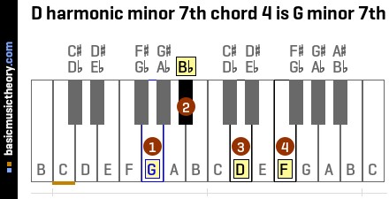 D harmonic minor 7th chord 4 is G minor 7th
