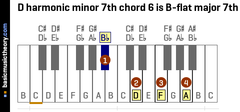 D harmonic minor 7th chord 6 is B-flat major 7th