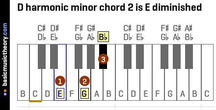 D harmonic minor chord 2 is E diminished