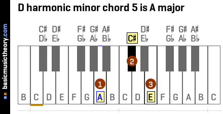 D harmonic minor chord 5 is A major