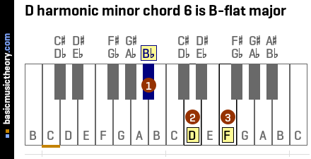 D harmonic minor chord 6 is B-flat major