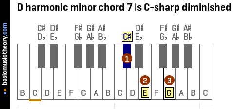D harmonic minor chord 7 is C-sharp diminished