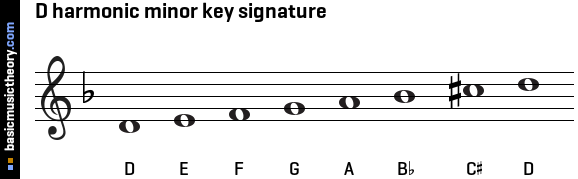 D harmonic minor key signature