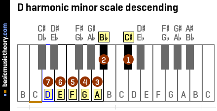 D harmonic minor scale descending