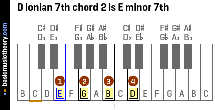 D ionian 7th chord 2 is E minor 7th