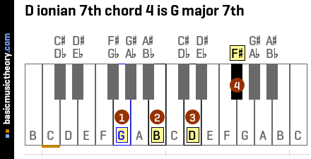 D ionian 7th chord 4 is G major 7th