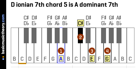 D ionian 7th chord 5 is A dominant 7th