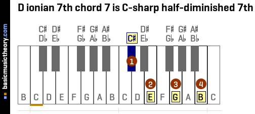 D ionian 7th chord 7 is C-sharp half-diminished 7th
