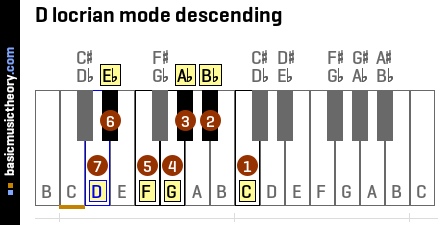 D locrian mode descending