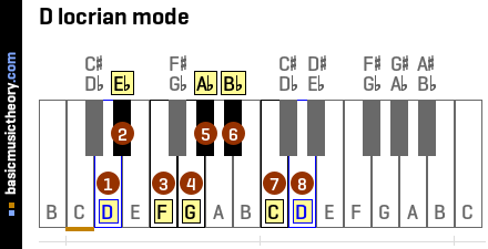 D locrian mode