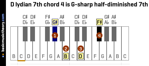 D lydian 7th chord 4 is G-sharp half-diminished 7th