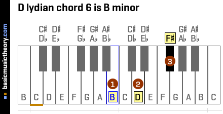 D lydian chord 6 is B minor
