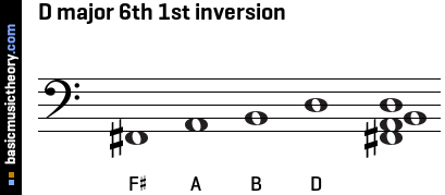 D major 6th 1st inversion