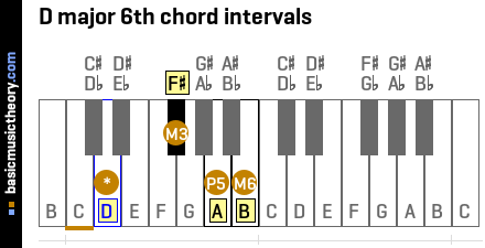 D major 6th chord intervals
