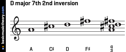 D major 7th 2nd inversion