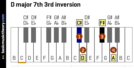 D major 7th 3rd inversion