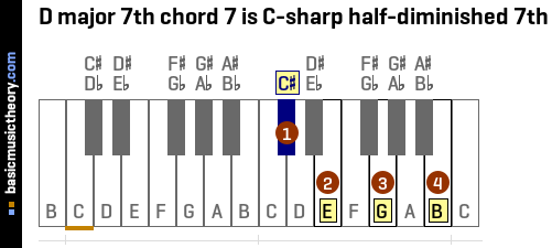 D major 7th chord 7 is C-sharp half-diminished 7th