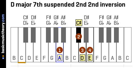 D major 7th suspended 2nd 2nd inversion